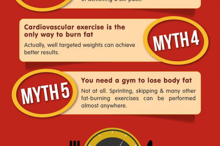 How To Make Six Pack Infographic