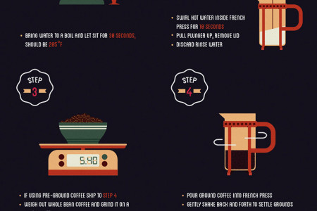 How to Make the Perfect French Press Coffee Infographic