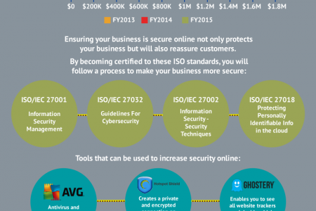 How To Make Your Business More Secure Online Infographic