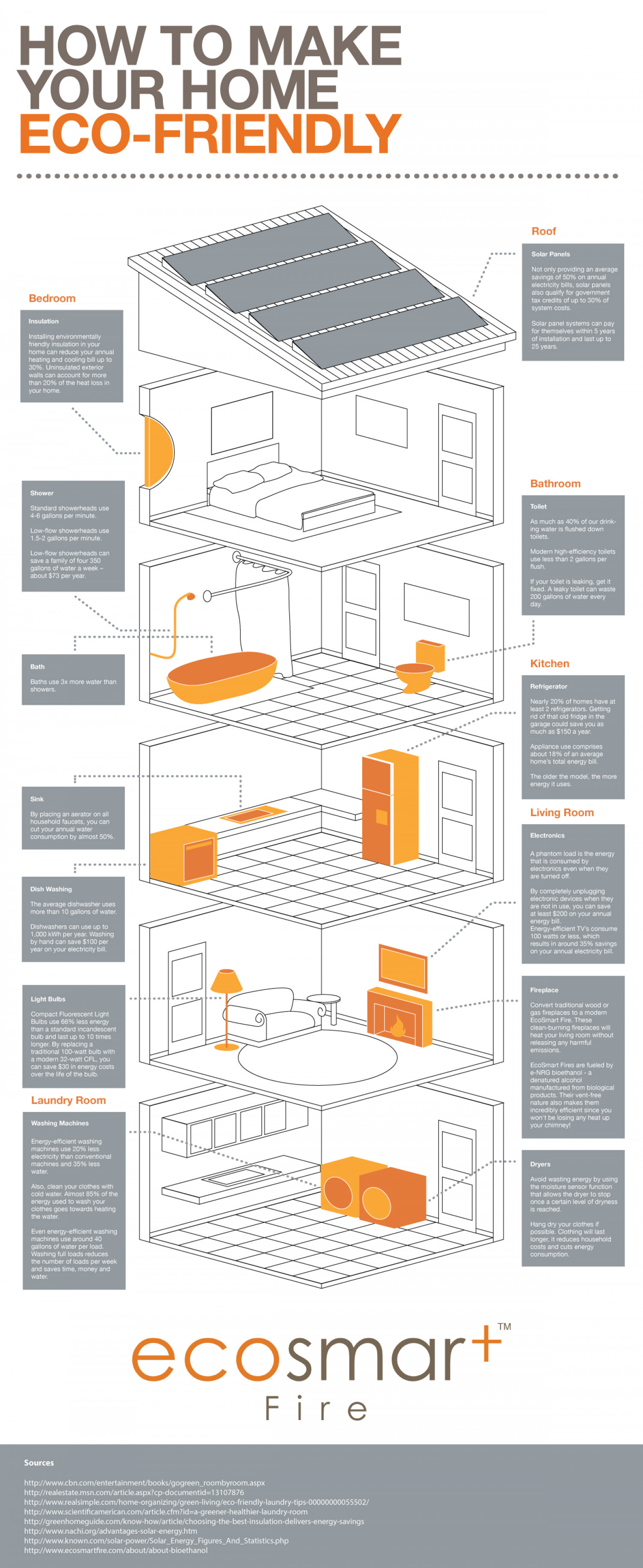 How to Make Your Home Eco-Friendly Infographic