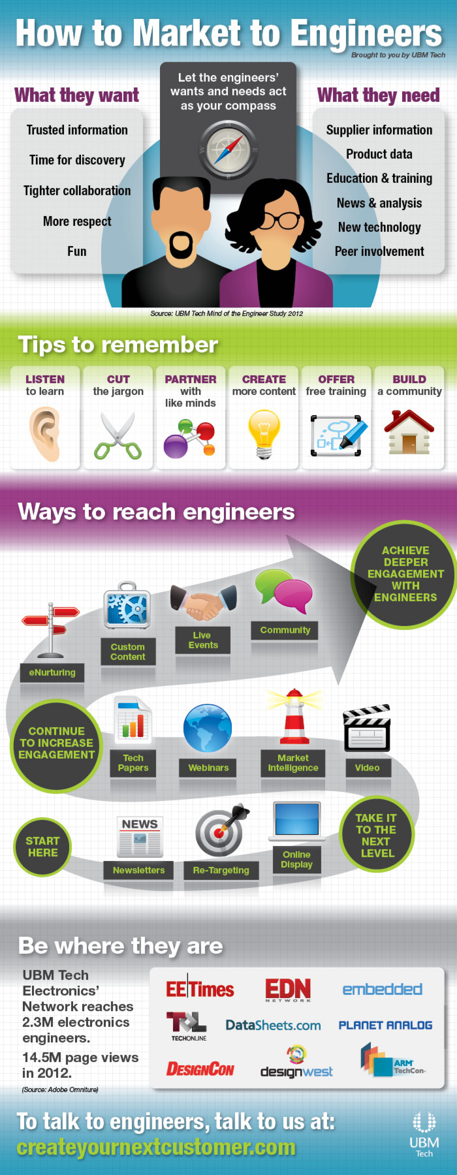 How to Market to Engineers Infographic
