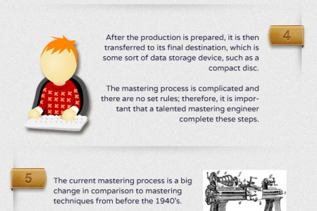 How To Master A CD  Infographic