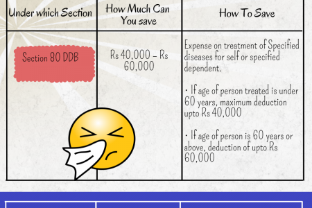 How to maximize tax savings in AY 2015-16 Infographic