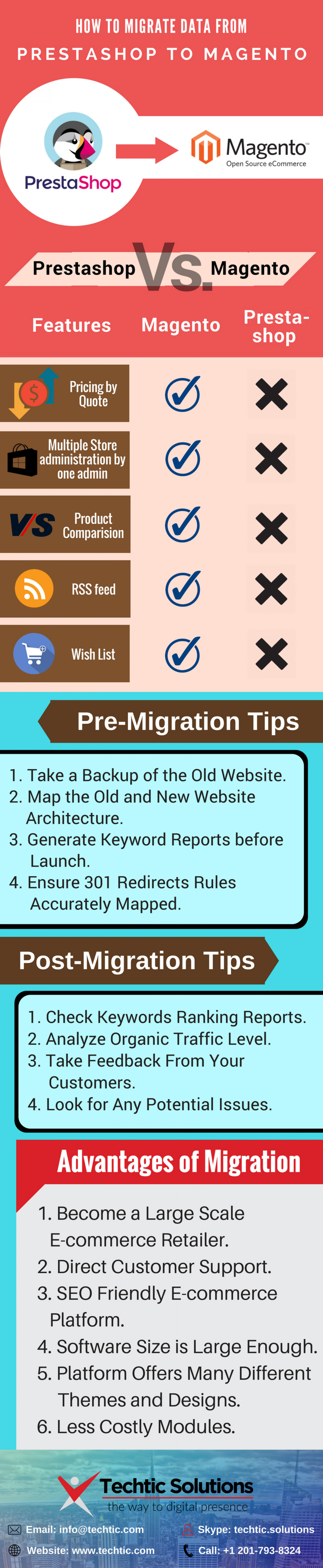 How to Migrate Data from Prestashop to Magento eCommerce Store Infographic