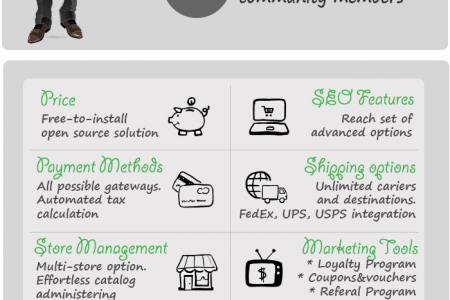 How to Migrate from ePages to PrestaShop Infographic