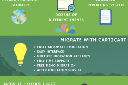 How To Migrate The Data From BigCommerce To OpenCart Effortlessly Infographic