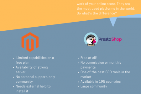 How To Migrate Your Shopping Cart From Magento To PrestaShop? Infographic