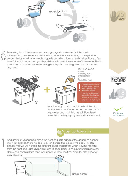 How To: Mineralized Soil Substrate  Infographic