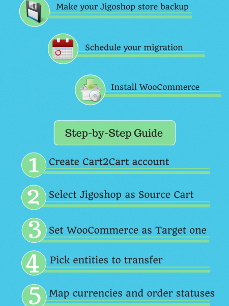 How to Move from Jigoshop to WooCommerce Infographic