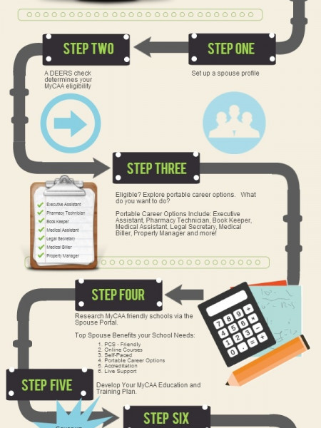 How to get military spouse MyCAA Financial Aid Infographic