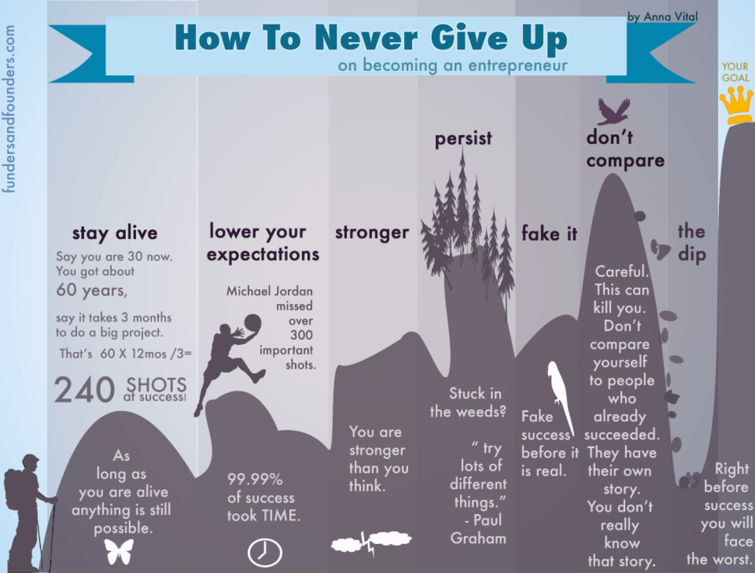 How To Never Give Up On Becoming An Entrepreneur Infographic