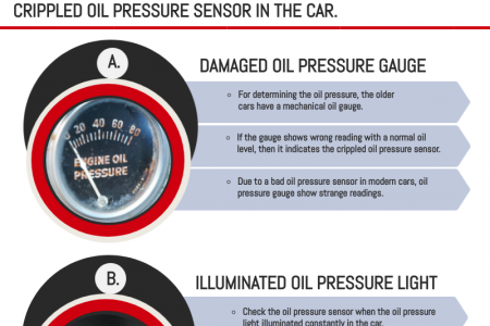How to Notify the Crippled Oil Pressure Sensor in Car? Infographic