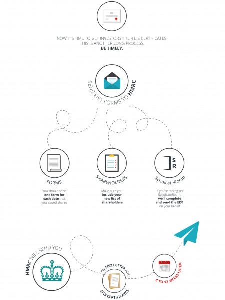 How to obtain your EIS3 certificates Infographic