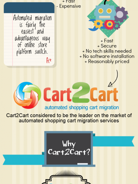How To: OpenCart to WordPress eStore Switch Infographic