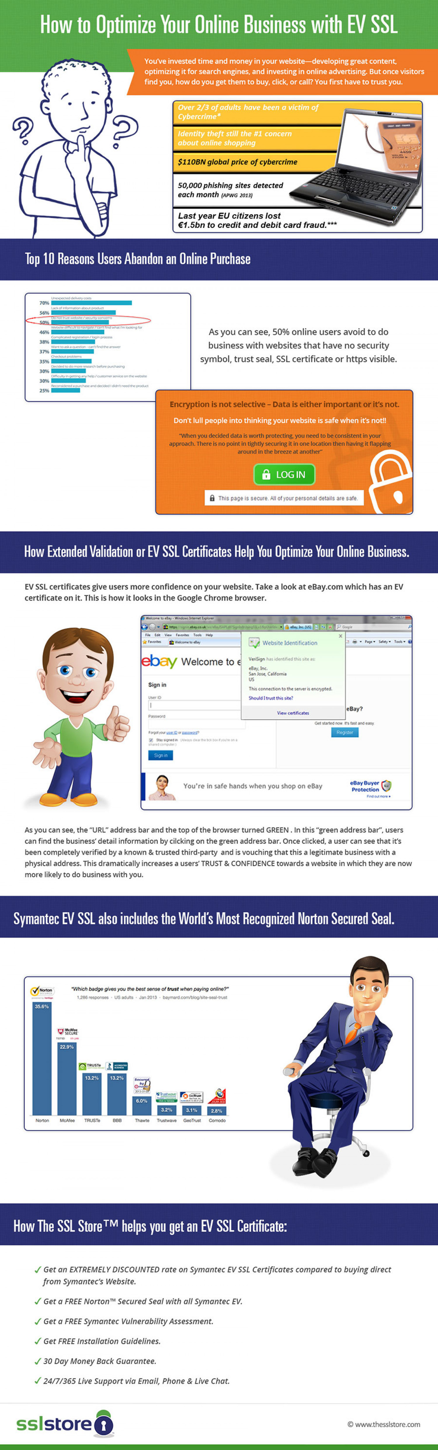 How to Optimize Your Online Business with EV SSL Infographic