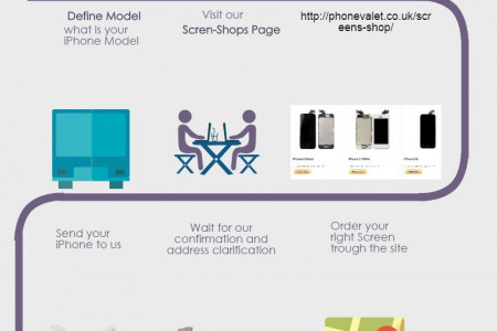 How to order new iPhone Screen replacement with us Infographic