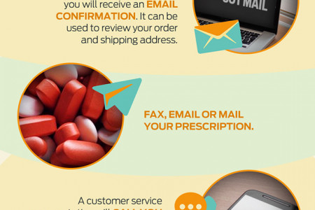 How to Order Prescription Medications from Canada Infographic