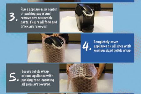 How to Pack Small Appliances Infographic
