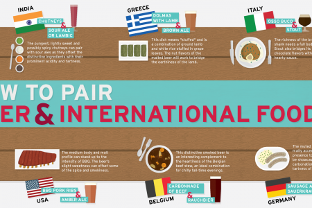How To Pair Beer & International Food Infographic