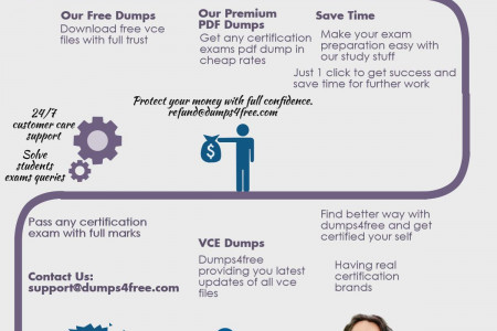 How to pass certification exam through vce practice test? Infographic