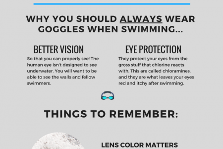How to Pick Out Swim Goggles Infographic