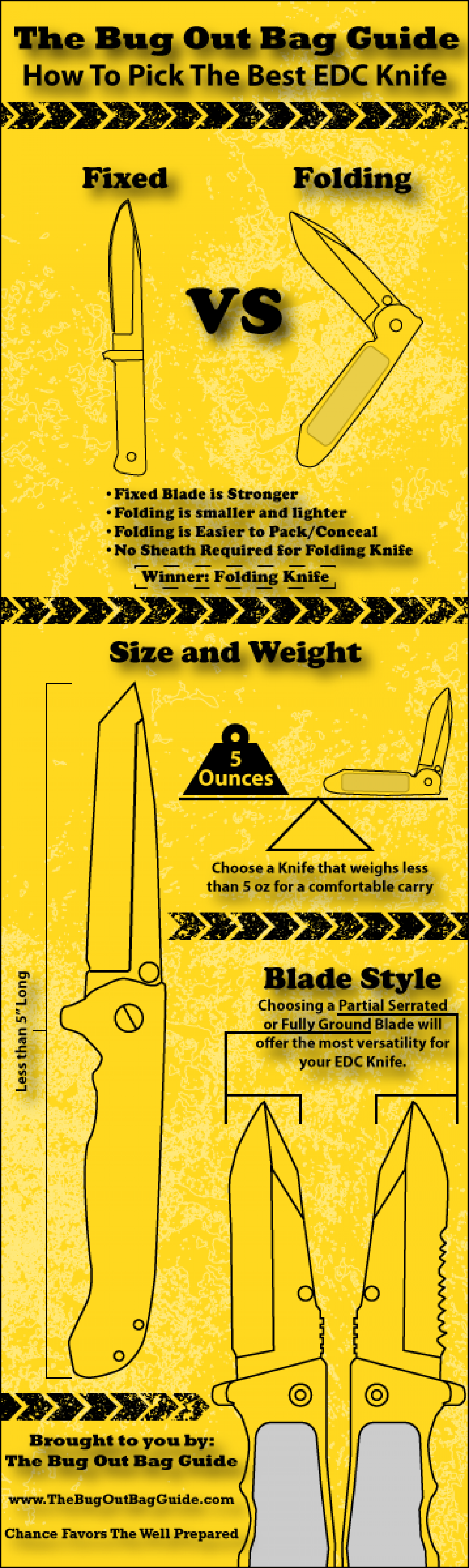 How To Pick The Best EDC Knife Infographic