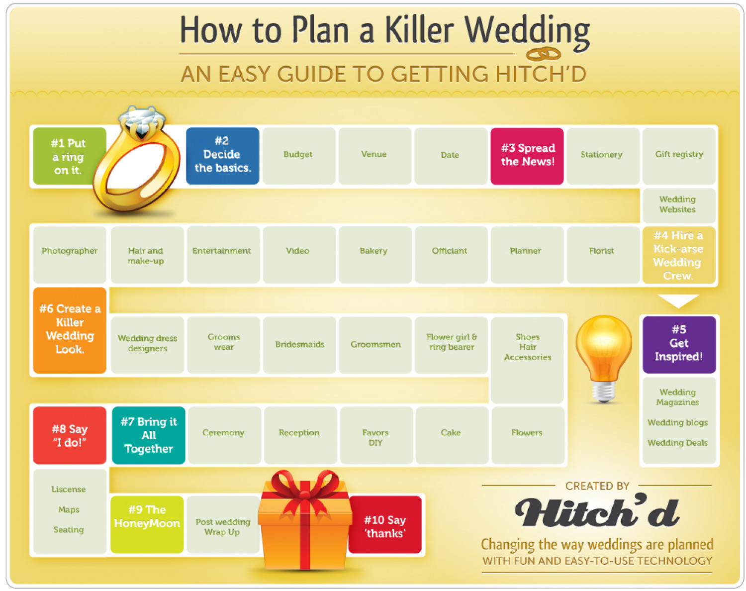 How to plan a killer wedding an easy guide to getting for What to know about planning a wedding