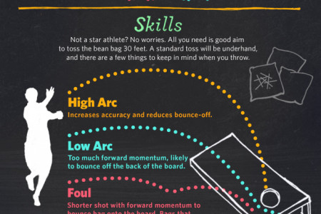 How to Play Cornhole Infographic Infographic