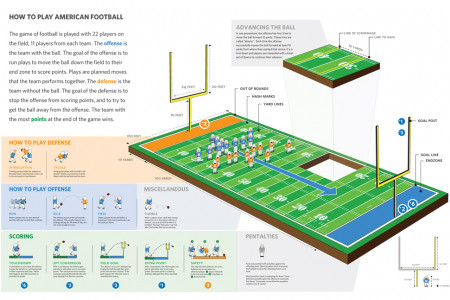 How to Play Football Infographic