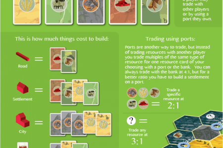 How to play Settlers of Catan Infographic