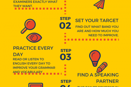 How to Prepare for IELTS Speaking  Infographic