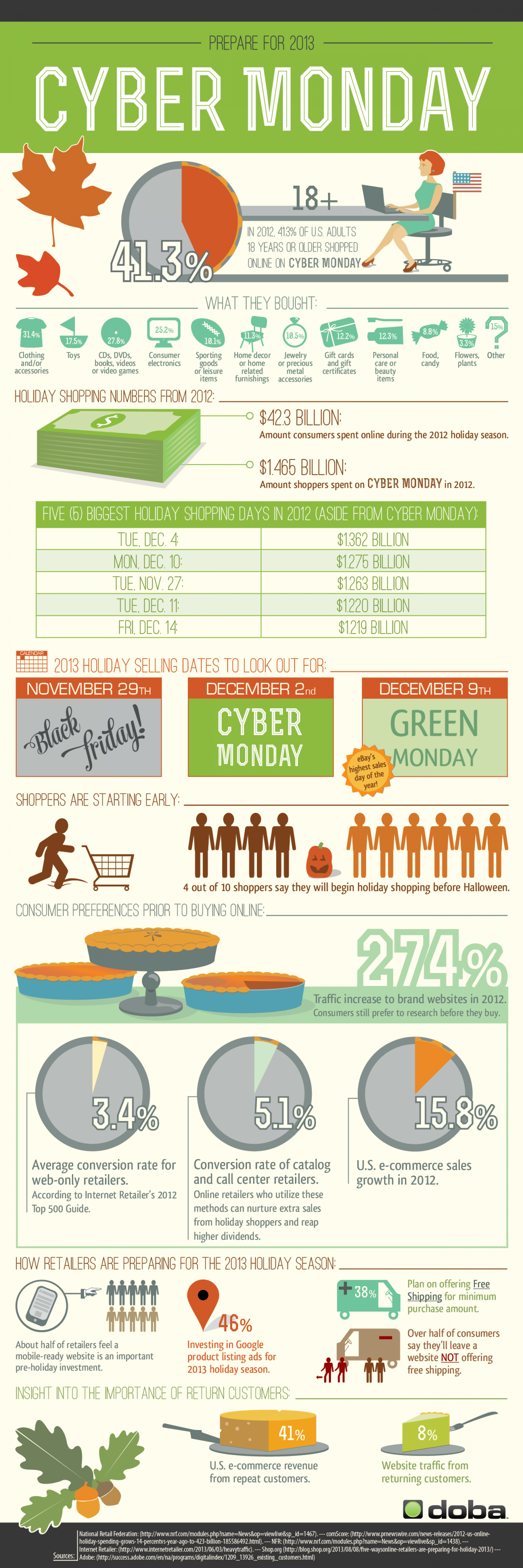How To Prepare Your Business For Cyber Monday Infographic