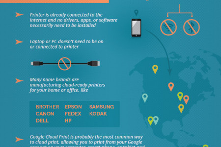 How To Print From Anywhere Infographic