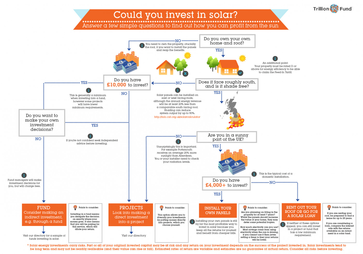 Could you Invest in Solar? Infographic