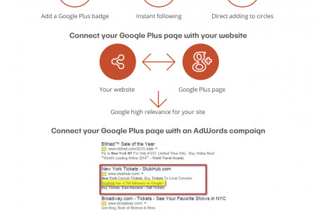 How To Promote a Google Plus page Infographic