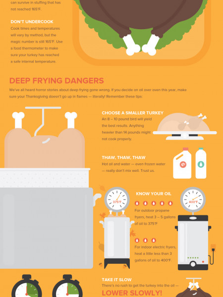 How To Properly Prepare, Fry, and Carve Your Thanksgiving Turkey Infographic