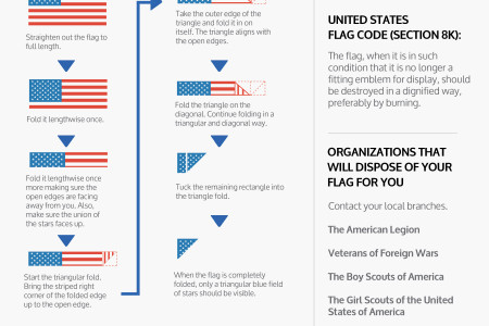 How to Properly Retire an American Flag [infographic] Infographic