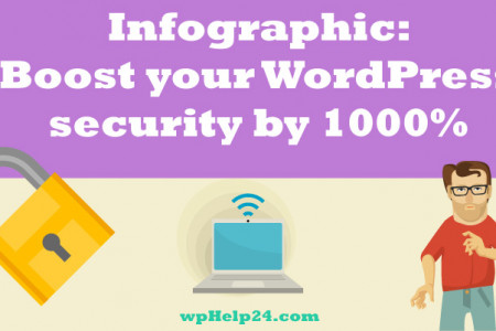 How to protect WordPress from hackers and boost security by 1000 % Infographic