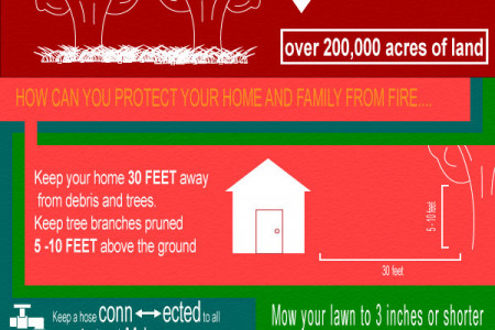 How to Protect Your Home From Wildfire Infographic