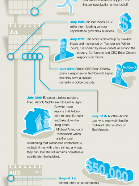 How to Protect Yourself on AirBNB Infographic