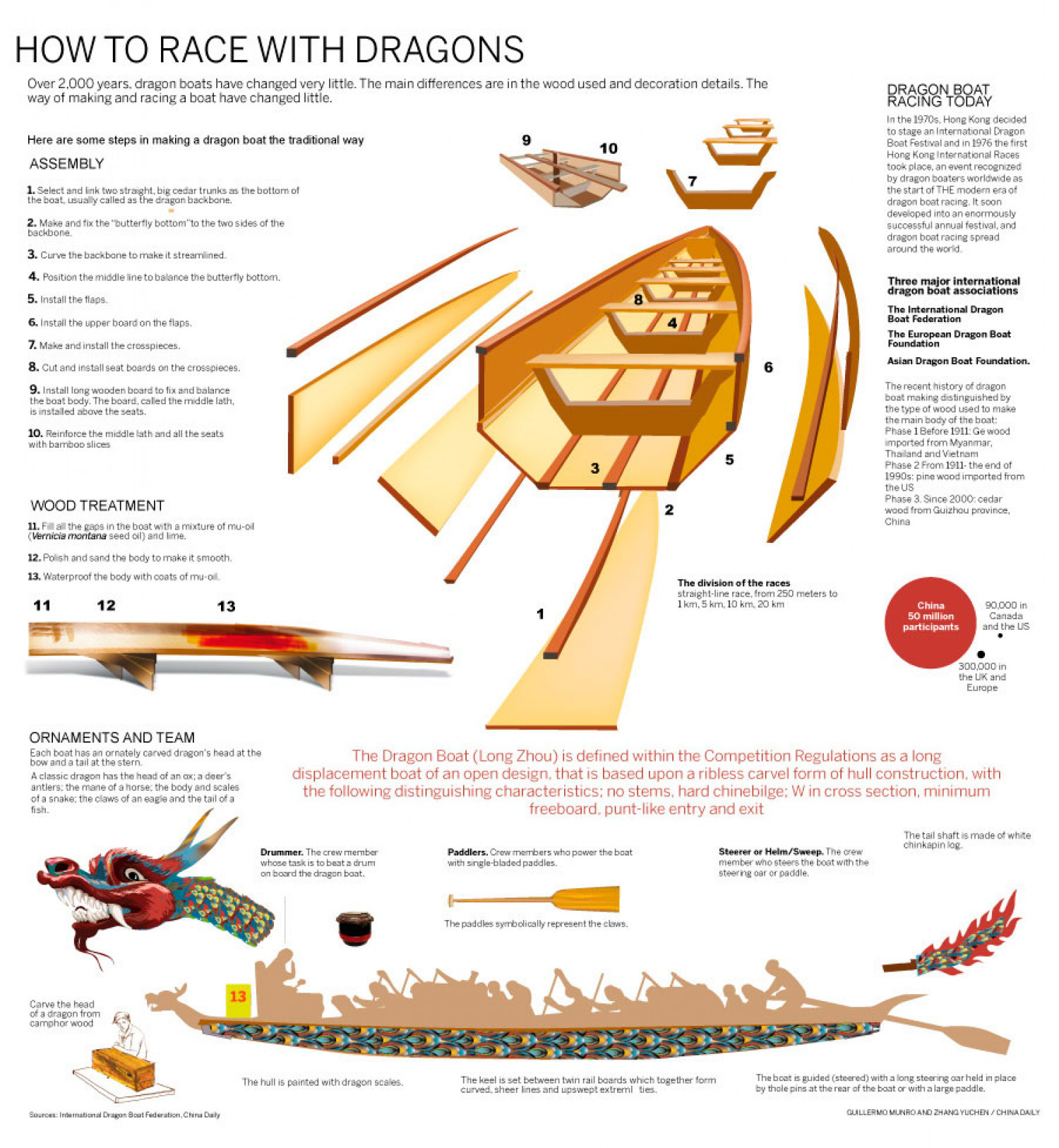 How to race with a dragon Infographic