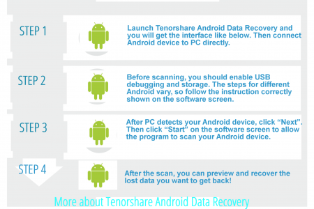How to recover data from Android Infographic