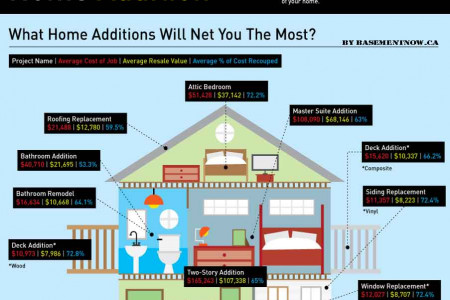 How to Remodel your home in a Rightway ! Infographic