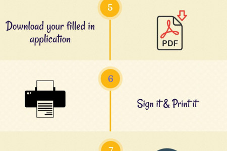 How to Renew your Green Card Infographic