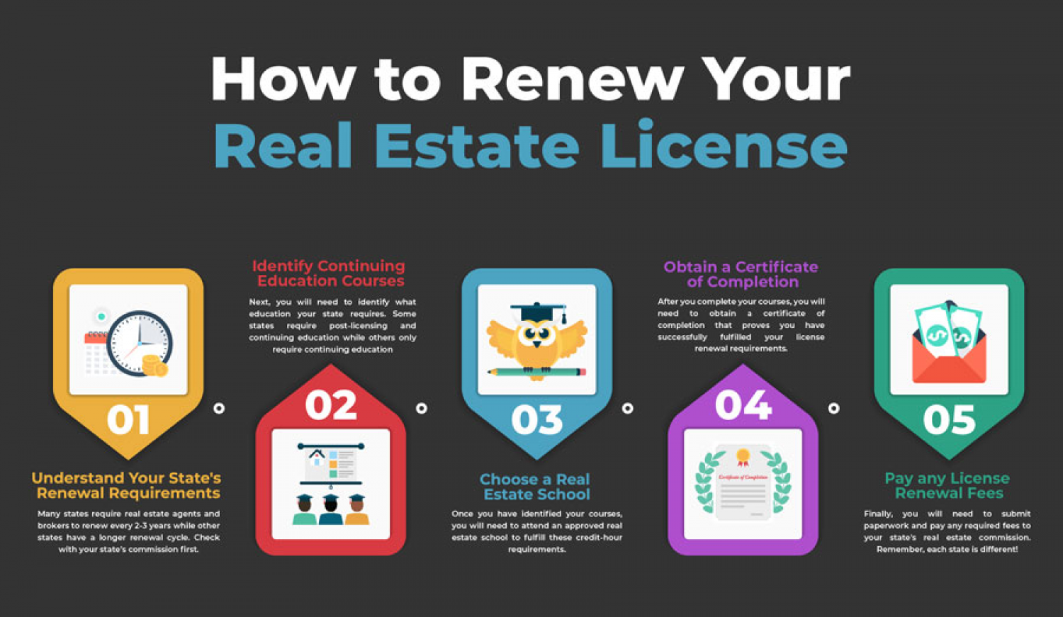 How to Renew Your Real Estate License Infographic