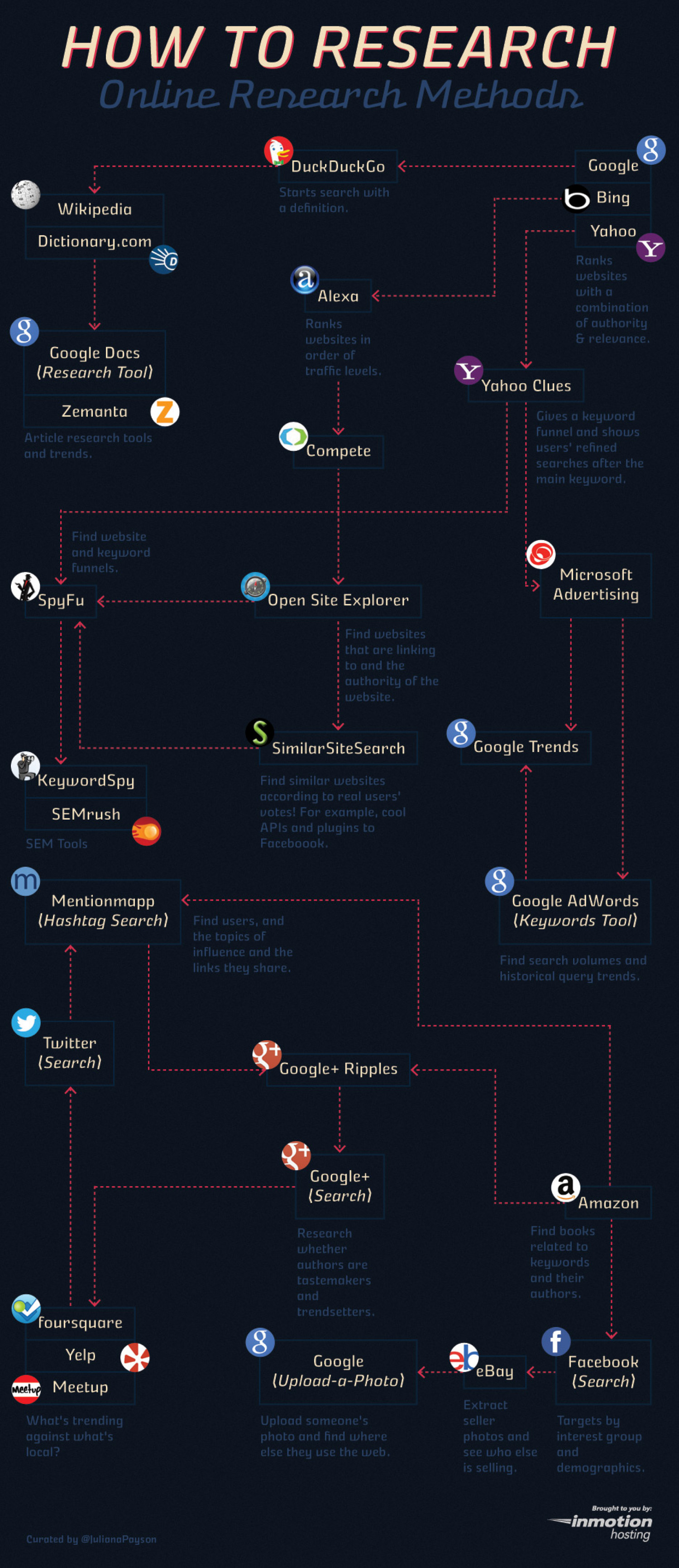 How to Research Infographic