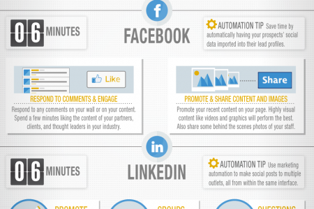 How to Rock Social Media in 30 Minutes a Day Infographic