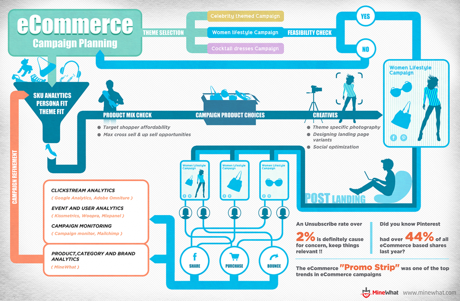 eCommerce: Campaign Marketing Infographic