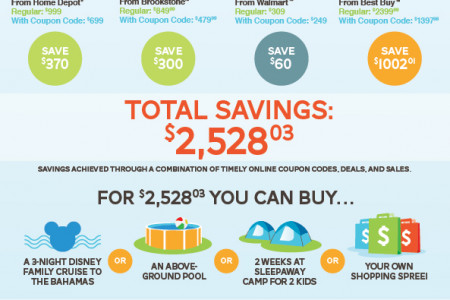 How to Save $2,528 with Coupons Infographic