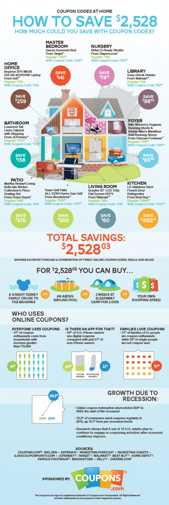 How to Save $2,528 with Coupons